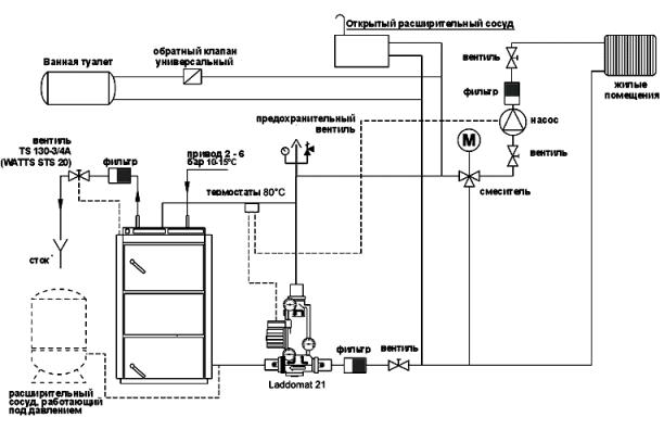Установка твердотопливный котел и система Ладдомат