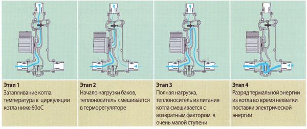 Схема работы системы ладдомат и твердотопливного котла